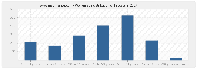 Women age distribution of Leucate in 2007