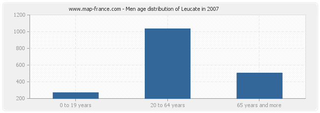 Men age distribution of Leucate in 2007