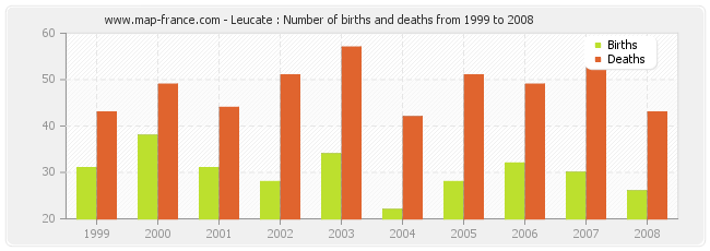 Leucate : Number of births and deaths from 1999 to 2008