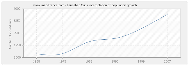 Leucate : Cubic interpolation of population growth