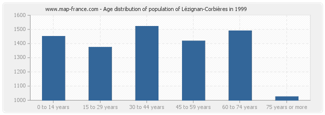 Age distribution of population of Lézignan-Corbières in 1999