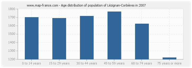 Age distribution of population of Lézignan-Corbières in 2007