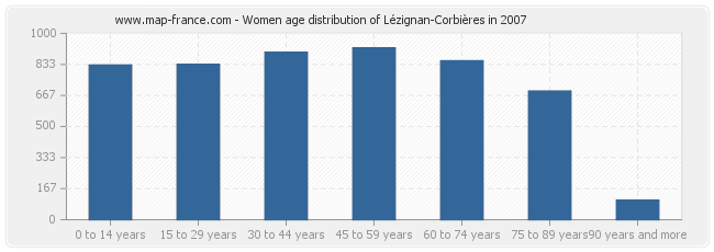 Women age distribution of Lézignan-Corbières in 2007