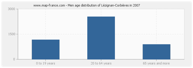 Men age distribution of Lézignan-Corbières in 2007