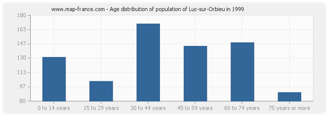 Age distribution of population of Luc-sur-Orbieu in 1999
