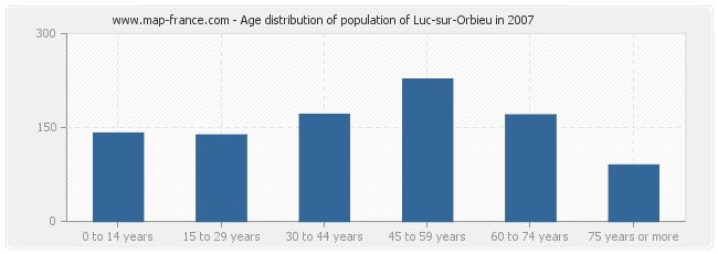 Age distribution of population of Luc-sur-Orbieu in 2007