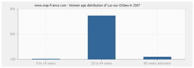 Women age distribution of Luc-sur-Orbieu in 2007