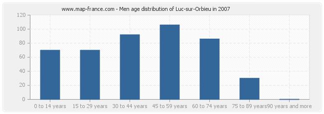 Men age distribution of Luc-sur-Orbieu in 2007