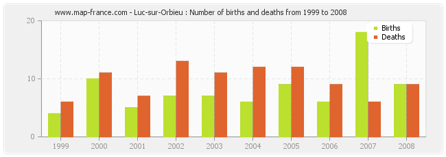 Luc-sur-Orbieu : Number of births and deaths from 1999 to 2008