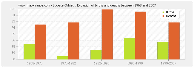 Luc-sur-Orbieu : Evolution of births and deaths between 1968 and 2007