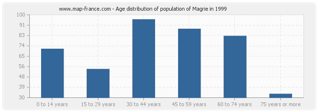 Age distribution of population of Magrie in 1999
