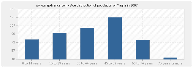 Age distribution of population of Magrie in 2007