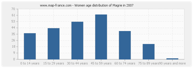 Women age distribution of Magrie in 2007