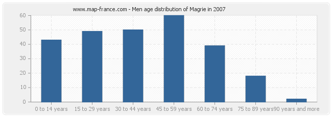 Men age distribution of Magrie in 2007
