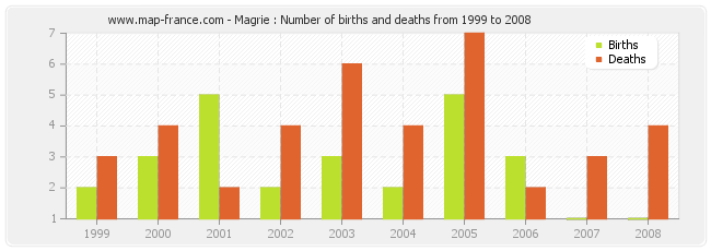 Magrie : Number of births and deaths from 1999 to 2008