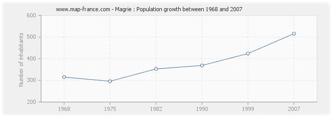 Population Magrie