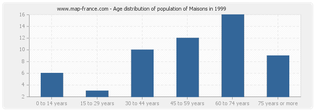 Age distribution of population of Maisons in 1999