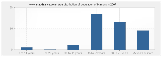 Age distribution of population of Maisons in 2007