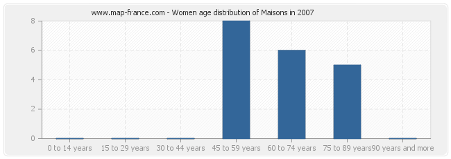 Women age distribution of Maisons in 2007