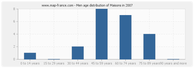 Men age distribution of Maisons in 2007