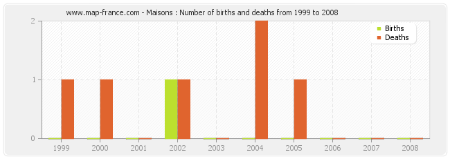 Maisons : Number of births and deaths from 1999 to 2008