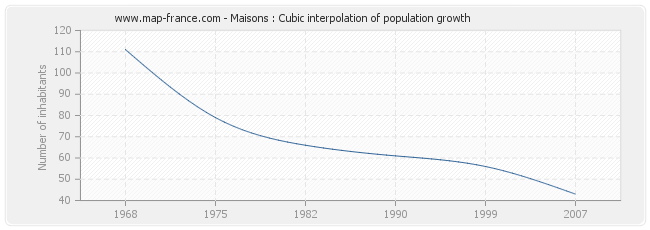 Maisons : Cubic interpolation of population growth