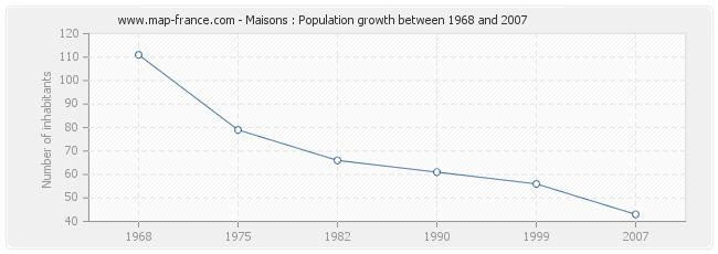 Population Maisons