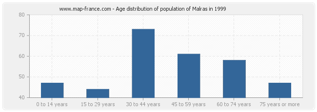 Age distribution of population of Malras in 1999