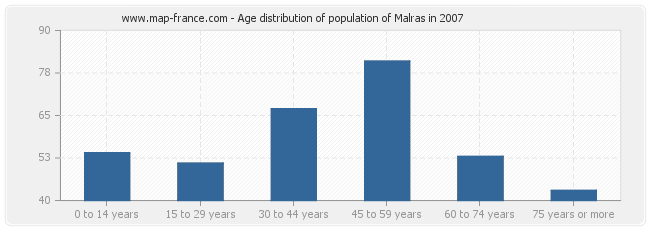 Age distribution of population of Malras in 2007