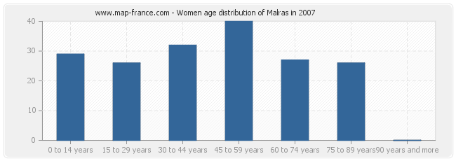 Women age distribution of Malras in 2007