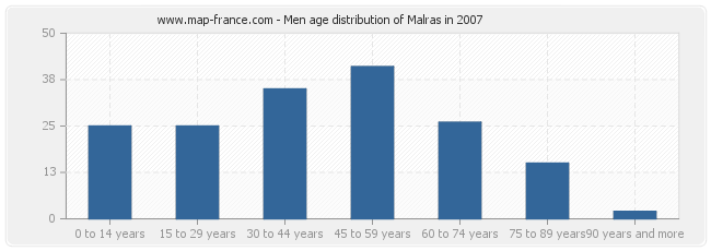 Men age distribution of Malras in 2007