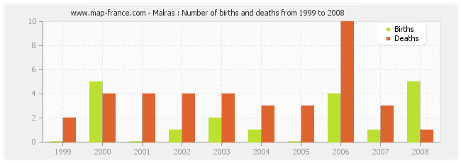 Malras : Number of births and deaths from 1999 to 2008