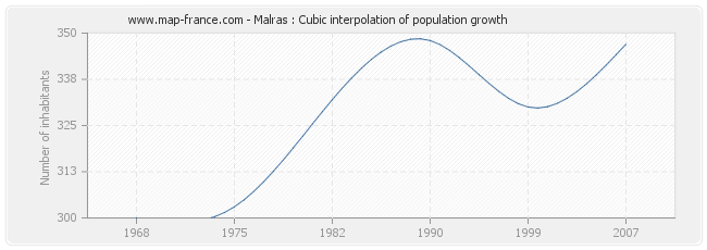Malras : Cubic interpolation of population growth