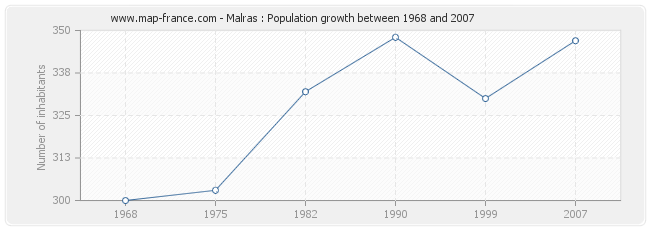 Population Malras