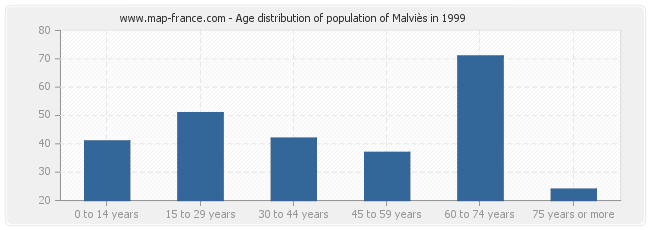 Age distribution of population of Malviès in 1999