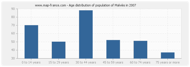 Age distribution of population of Malviès in 2007