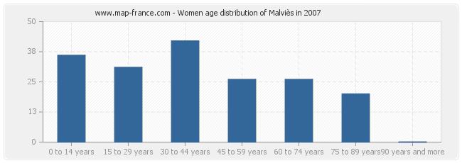 Women age distribution of Malviès in 2007