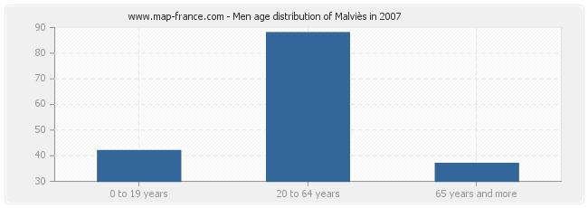 Men age distribution of Malviès in 2007
