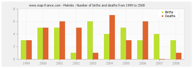 Malviès : Number of births and deaths from 1999 to 2008