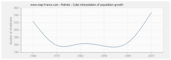 Malviès : Cubic interpolation of population growth
