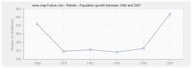 Population Malviès
