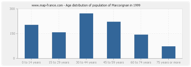 Age distribution of population of Marcorignan in 1999