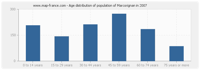 Age distribution of population of Marcorignan in 2007