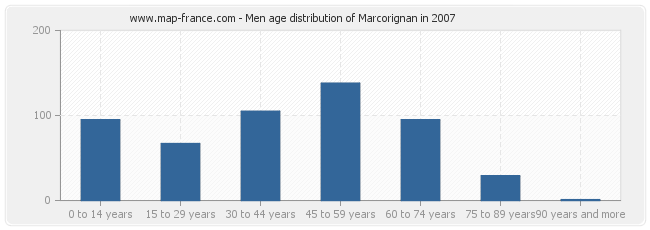 Men age distribution of Marcorignan in 2007