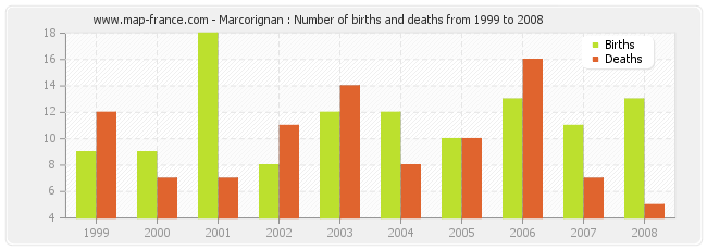Marcorignan : Number of births and deaths from 1999 to 2008