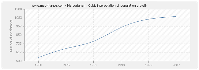 Marcorignan : Cubic interpolation of population growth
