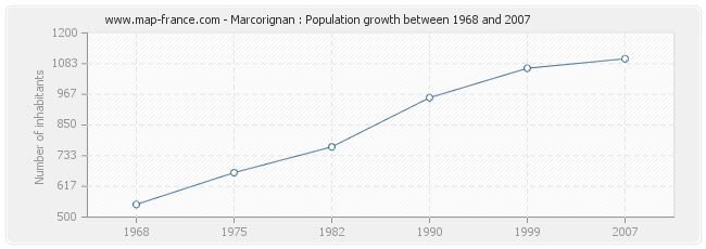 Population Marcorignan