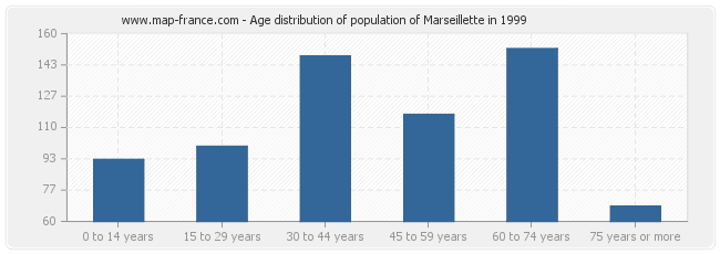 Age distribution of population of Marseillette in 1999