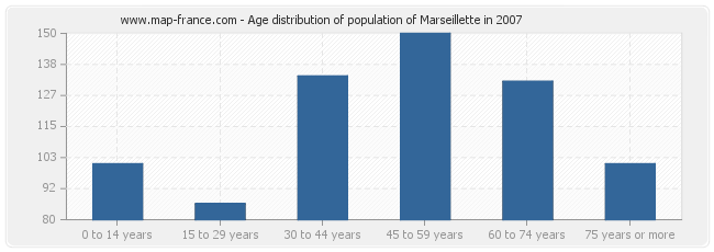 Age distribution of population of Marseillette in 2007