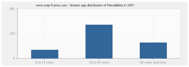 Women age distribution of Marseillette in 2007
